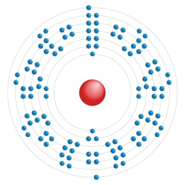 Copernicium Schema di configurazione elettronico