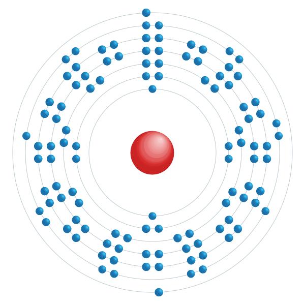 darmstadtium Schema di configurazione elettronico