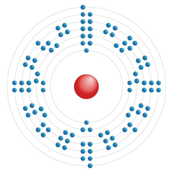 fermium Schema di configurazione elettronico