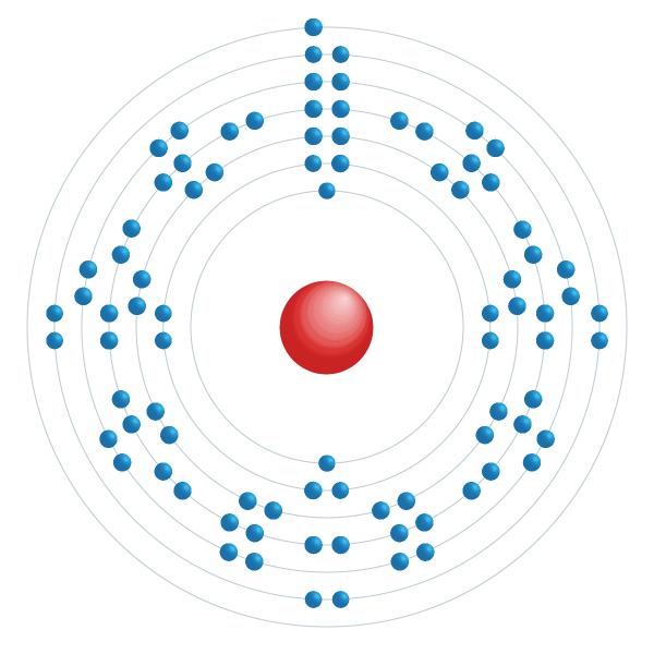 francium Schema di configurazione elettronico