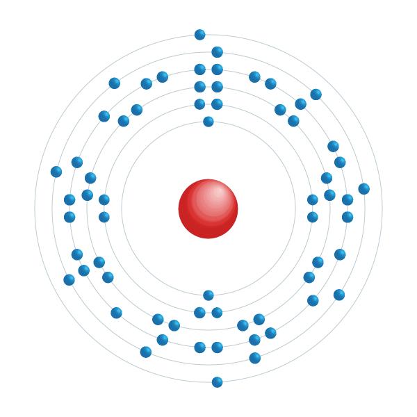 gadolinio Schema di configurazione elettronico