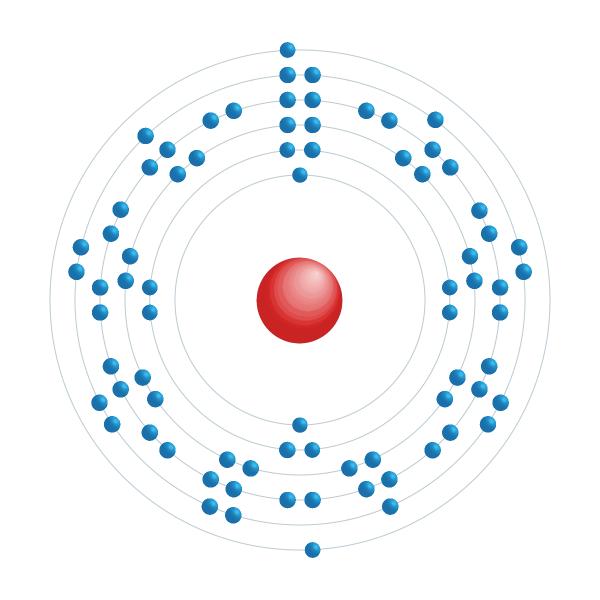 iridio Schema di configurazione elettronico