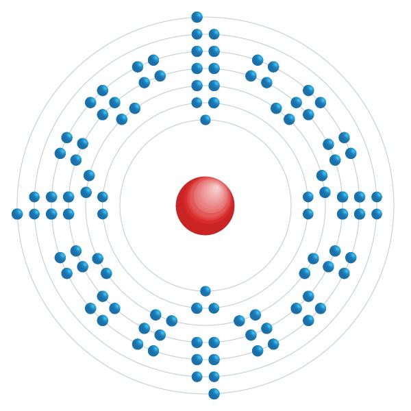lawrencium Schema di configurazione elettronico