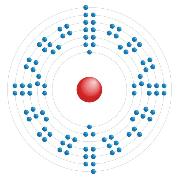 mendelevio Schema di configurazione elettronico