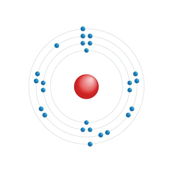 manganese Schema di configurazione elettronico