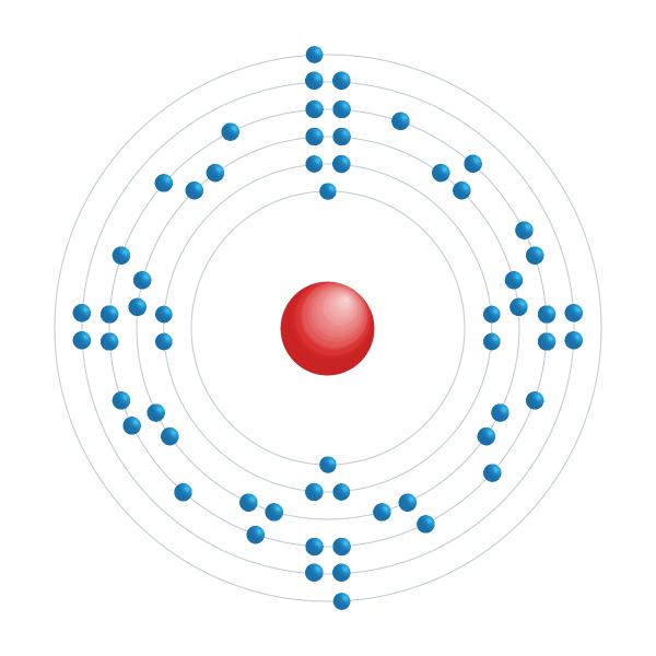 neodimio Schema di configurazione elettronico
