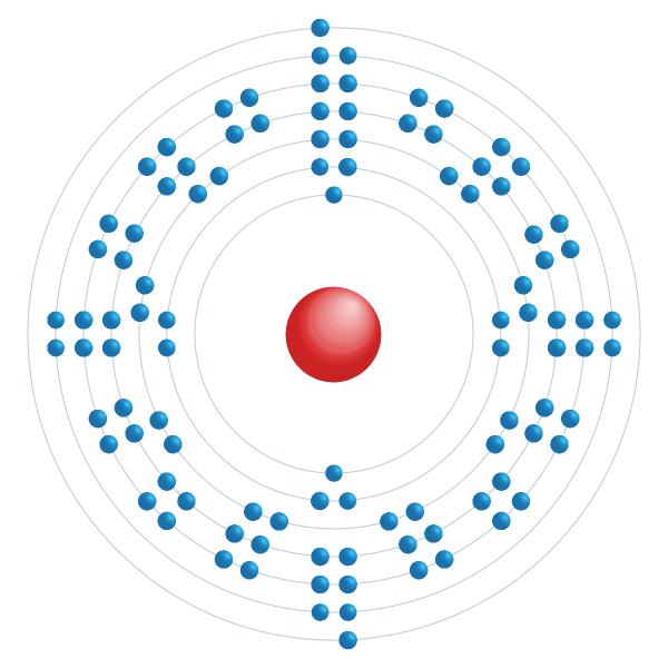 Nobelium Schema di configurazione elettronico