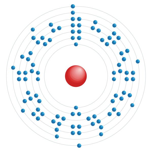 nettunio Schema di configurazione elettronico