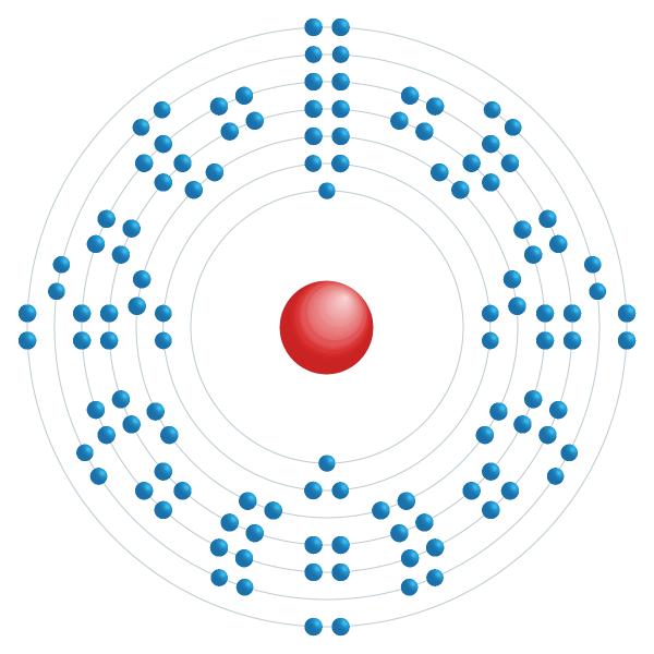 Oganesson Schema di configurazione elettronico