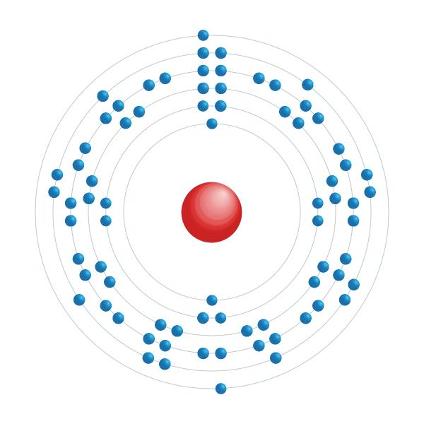 osmio Schema di configurazione elettronico