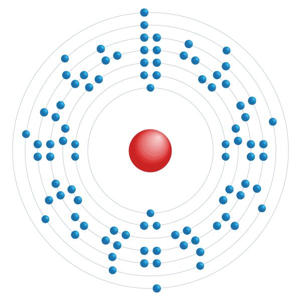 protactinio Schema di configurazione elettronico