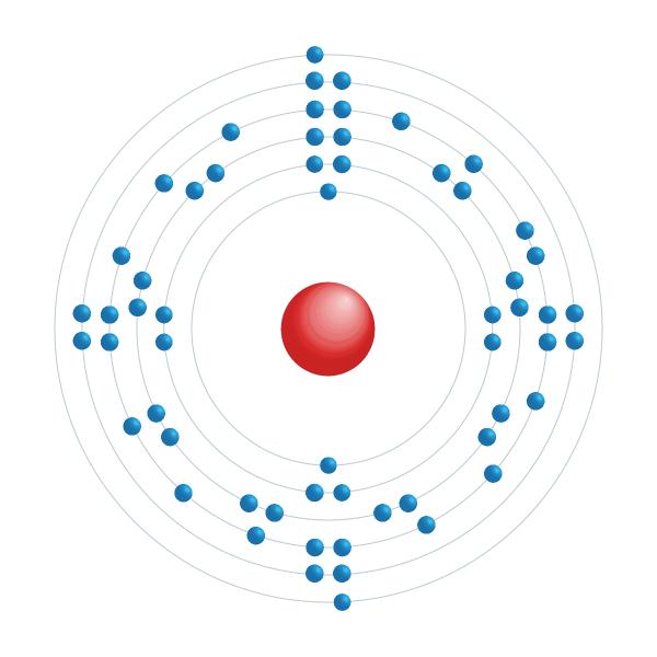 praseodimio Schema di configurazione elettronico