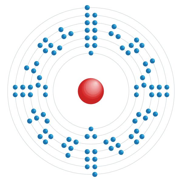 plutonio Schema di configurazione elettronico