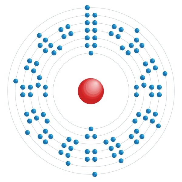rutherfordium Schema di configurazione elettronico