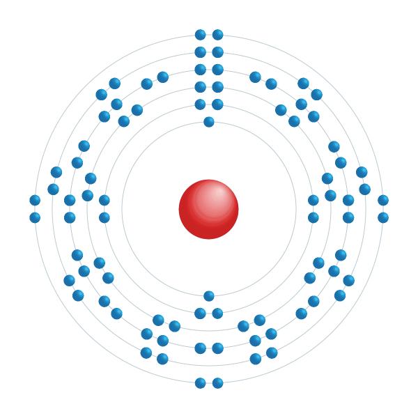 radon Schema di configurazione elettronico