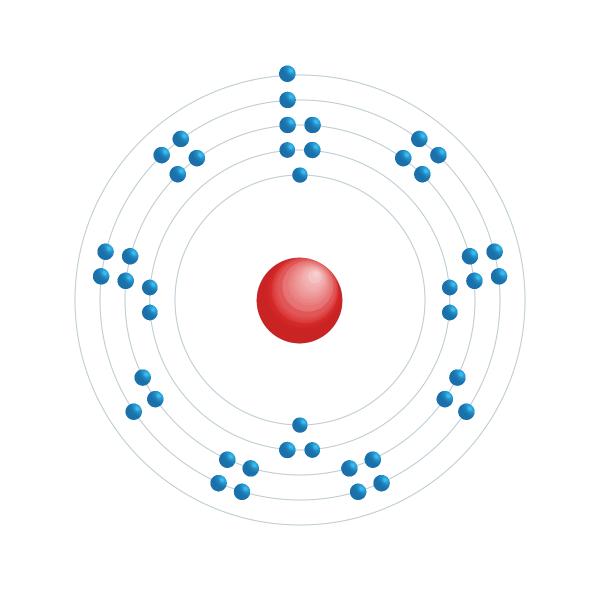 rutenio Schema di configurazione elettronico