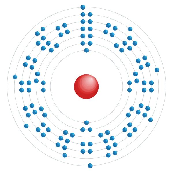 seaborgium Schema di configurazione elettronico