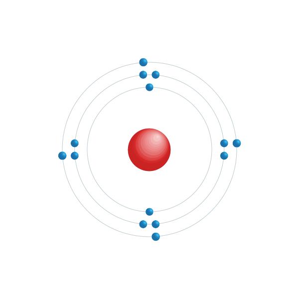 silicio Schema di configurazione elettronico