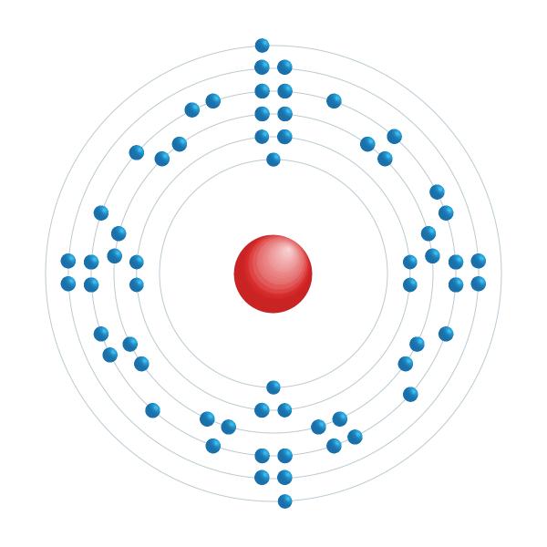 samario Schema di configurazione elettronico