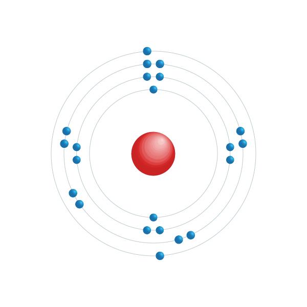 titanio Schema di configurazione elettronico