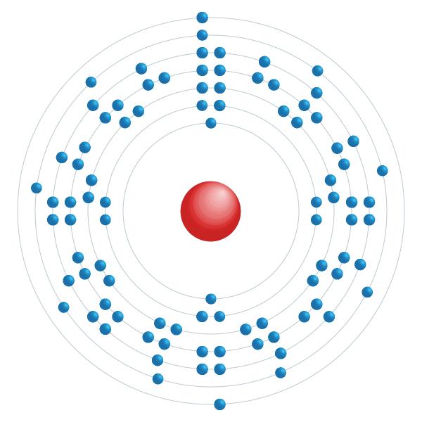 uranio Schema di configurazione elettronico