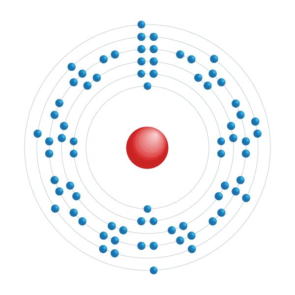 tungsteno Schema di configurazione elettronico