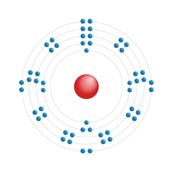 xeno Schema di configurazione elettronico