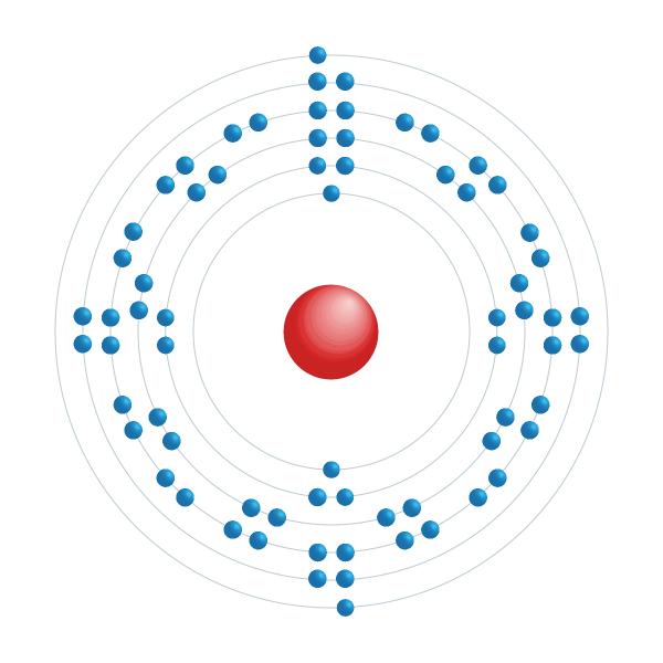 itterbio Schema di configurazione elettronico