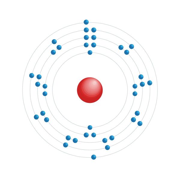zirconio Schema di configurazione elettronico